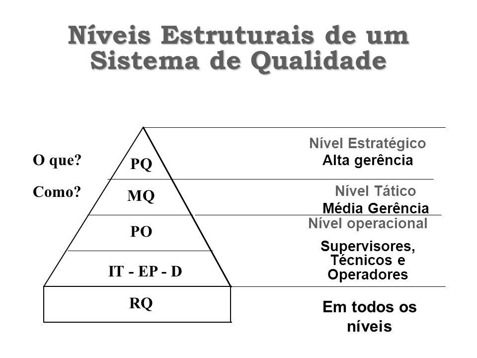 Níveis Estruturais de um Sistema de Qualidade Nível Estratégico Alta gerência Nível Tático Média Gerência Em todos os níveis Nível operacional Supervisores, Técnicos e Operadores PQ MQ PO IT - EP - D RQ O que.
