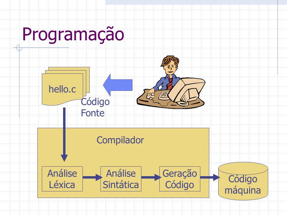 Programação hello.c Análise Léxica Análise Sintática Geração Código máquina Código Fonte Compilador