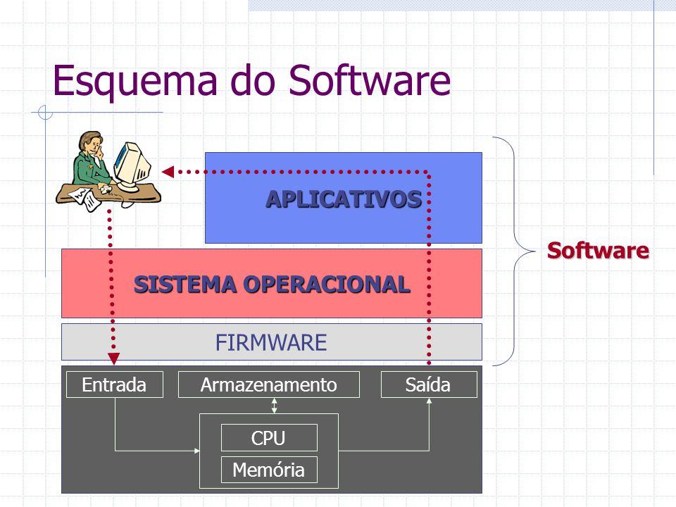 Esquema do Software ArmazenamentoEntradaSaída Memória CPU FIRMWARE SISTEMA OPERACIONAL APLICATIVOS Software