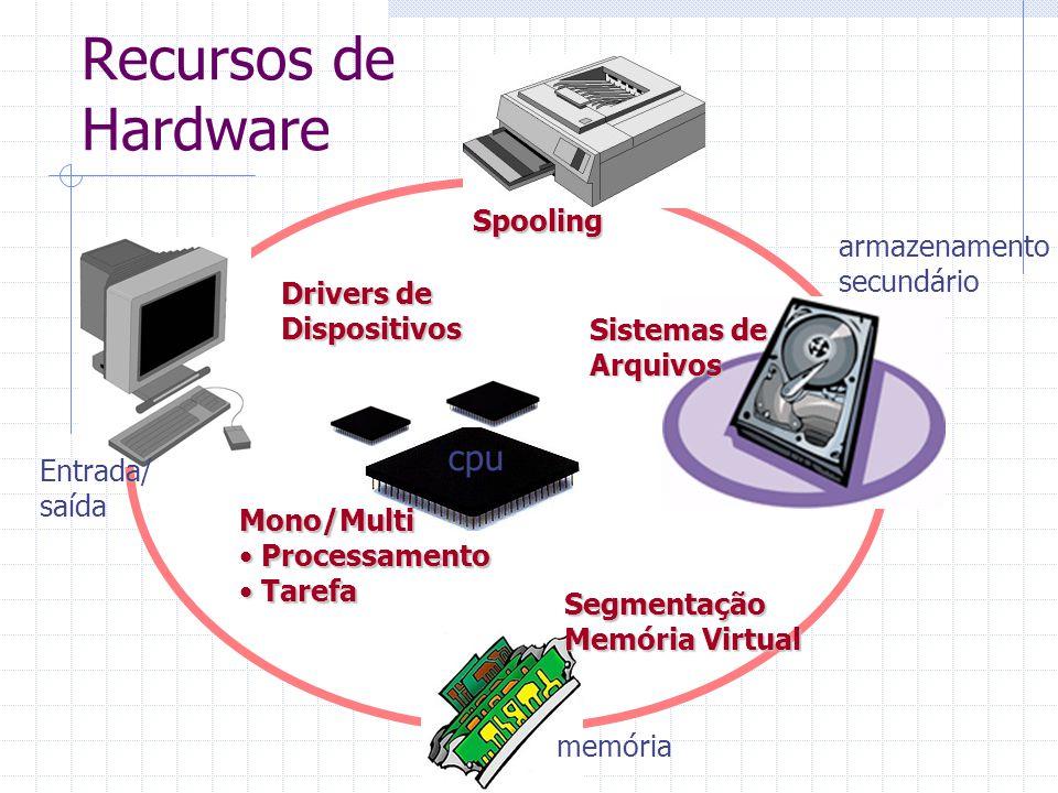 Recursos de Hardware cpu Entrada/ saída memória armazenamento secundário Drivers de Dispositivos Sistemas de Arquivos Mono/Multi Processamento Processamento Tarefa Tarefa Segmentação Memória Virtual Spooling