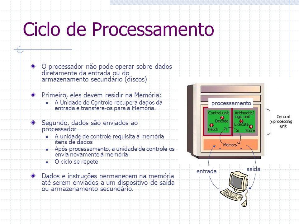 Ciclo de Processamento O processador não pode operar sobre dados diretamente da entrada ou do armazenamento secundário (discos) Primeiro, eles devem r