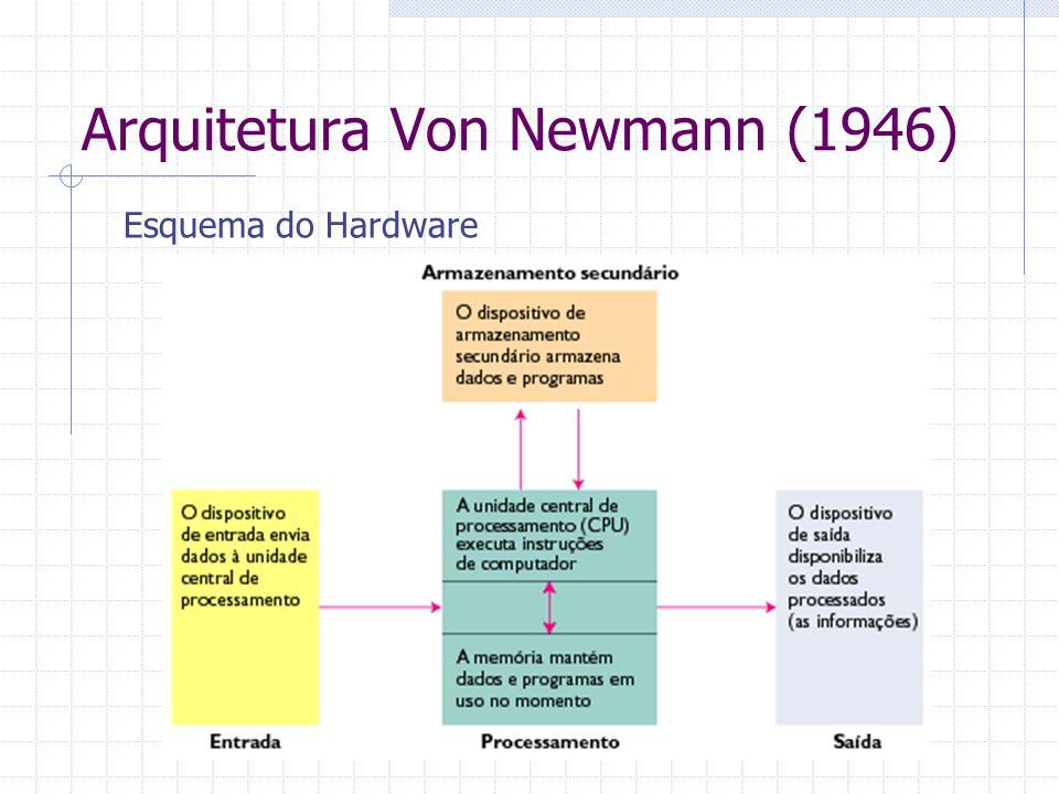 Arquitetura Von Newmann (1946) Esquema do Hardware