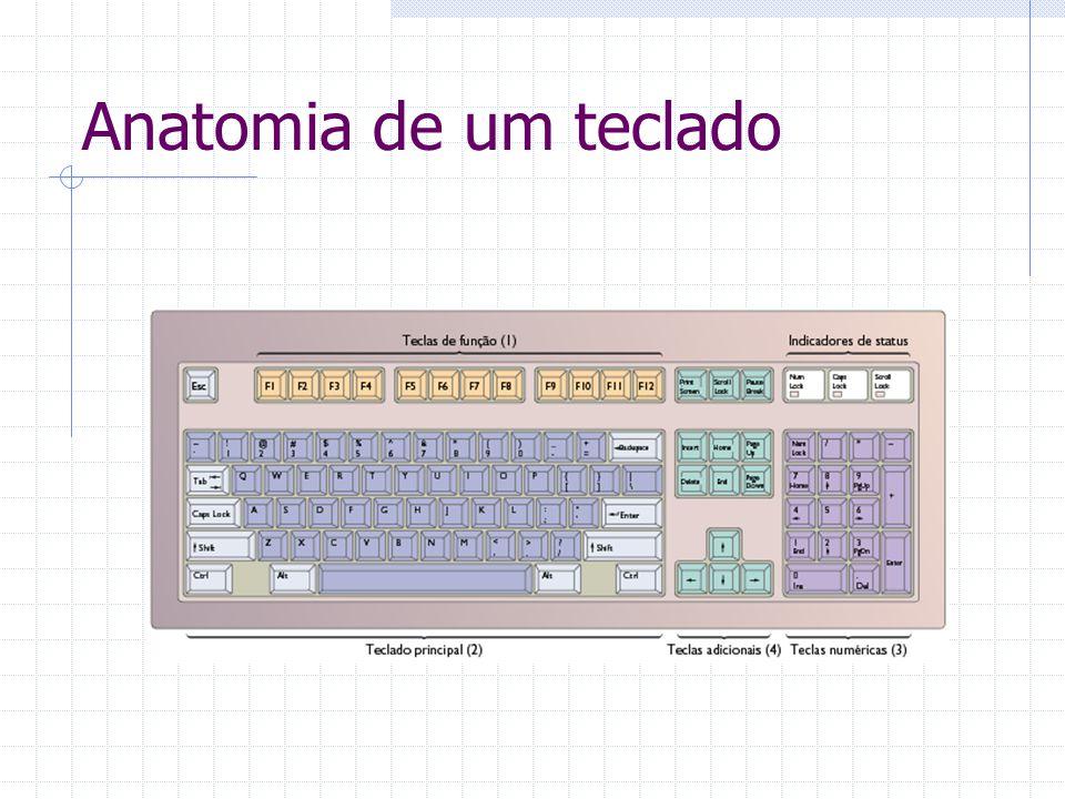 Anatomia de um teclado