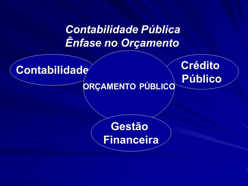 Crédito Público Contabilidade ORÇAMENTO PÚBLICO Gestão Financeira Contabilidade Pública Ênfase no Orçamento