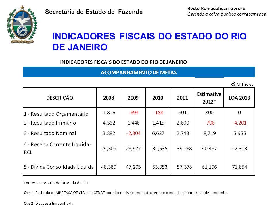 Recte Rempublican Gerere Gerindo a coisa pública corretamente Secretaria de Estado de Fazenda INDICADORES FISCAIS DO ESTADO DO RIO DE JANEIRO