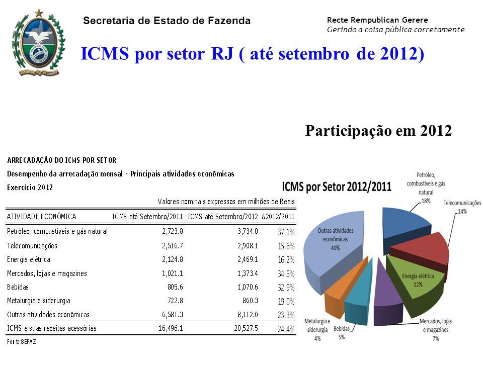 Secretaria de Estado de Fazenda Recte Rempublican Gerere Gerindo a coisa pública corretamente ICMS por setor RJ ( até setembro de 2012) Participação e
