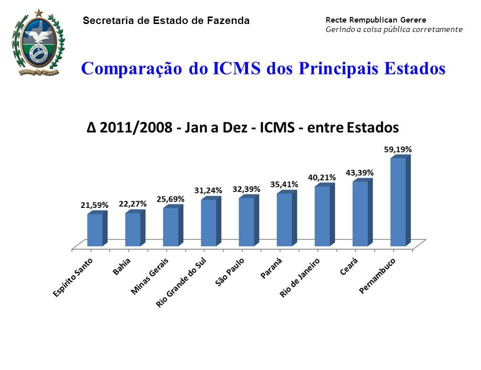 Comparação do ICMS dos Principais Estados Secretaria de Estado de Fazenda Recte Rempublican Gerere Gerindo a coisa pública corretamente
