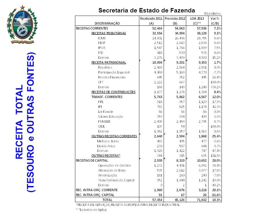 RECEITA TOTAL (TESOURO e OUTRAS FONTES) Secretaria de Estado de Fazenda