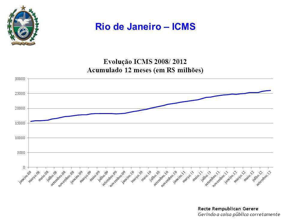 Recte Rempublican Gerere Gerindo a coisa pública corretamente Rio de Janeiro – ICMS