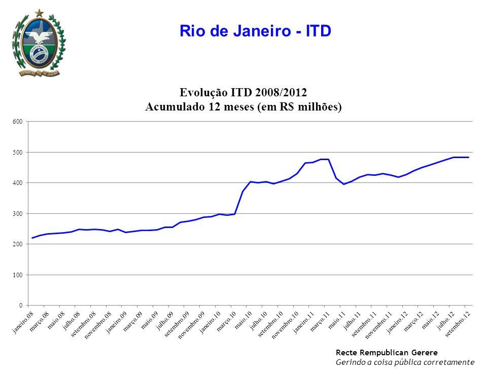 Recte Rempublican Gerere Gerindo a coisa pública corretamente Rio de Janeiro - ITD