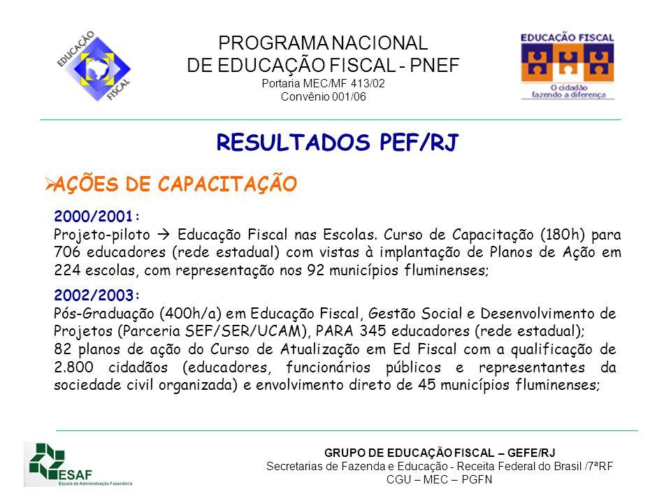 PROGRAMA NACIONAL DE EDUCAÇÃO FISCAL - PNEF Portaria MEC/MF 413/02 Convênio 001/06 GRUPO DE EDUCAÇÃO FISCAL – GEFE/RJ Secretarias de Fazenda e Educação - Receita Federal do Brasil /7ªRF CGU – MEC – PGFN RESULTADOS PEF/RJ  AÇÕES DE CAPACITAÇÃO 2004/2009: Formação de 59 tutores do Curso a Distância de Disseminadores de Educação Fiscal: 8 RFB, 6 SEFAZ, 32 SEEDUC, 8 Municípios e 1 Marinha: SERVIDORES PÚBLICOS/TUTORES FEDERALESTADUALMUNICIPALTOTALEDUCADORES 94285937 Capacitação de 3.212 Disseminadores no Curso a Distância de Disseminadores de Educação Fiscal, promovido nacionalmente pela ESAF, semestralmente: DISSEMINADORES FEDERALESTADUALMUNICIPALSOCIEDADETOTAL 1992.3934192013.212 6%75%13%6% ANOEVENTO CARGA HORÁRIA TOTAL PROJETOS 2007Projeto Pedagógico40 h147 2008Projeto Pedagógico40 h101 2009Projeto Pedagógico40 h99 TOTAL347
