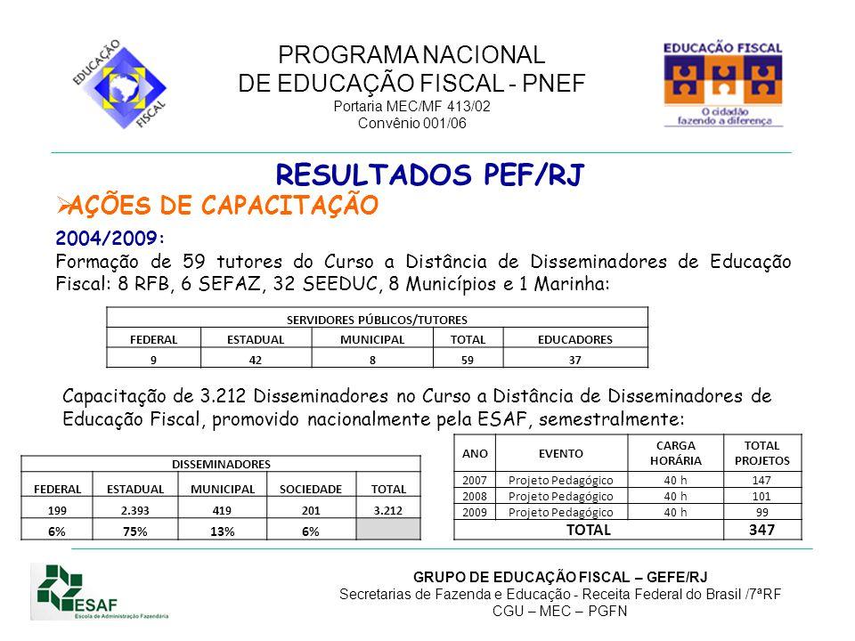 PROGRAMA NACIONAL DE EDUCAÇÃO FISCAL - PNEF Portaria MEC/MF 413/02 Convênio 001/06 GRUPO DE EDUCAÇÃO FISCAL – GEFE/RJ Secretarias de Fazenda e Educação - Receita Federal do Brasil /7ªRF CGU – MEC – PGFN RESULTADOS PEF/RJ  AÇÕES DE CAPACITAÇÃO 2000/2009: TOTAL GERAL DAS CAPACITAÇÕES Disseminadores, Multiplicadores, Aperfeiçoamento, Pós-graduação.