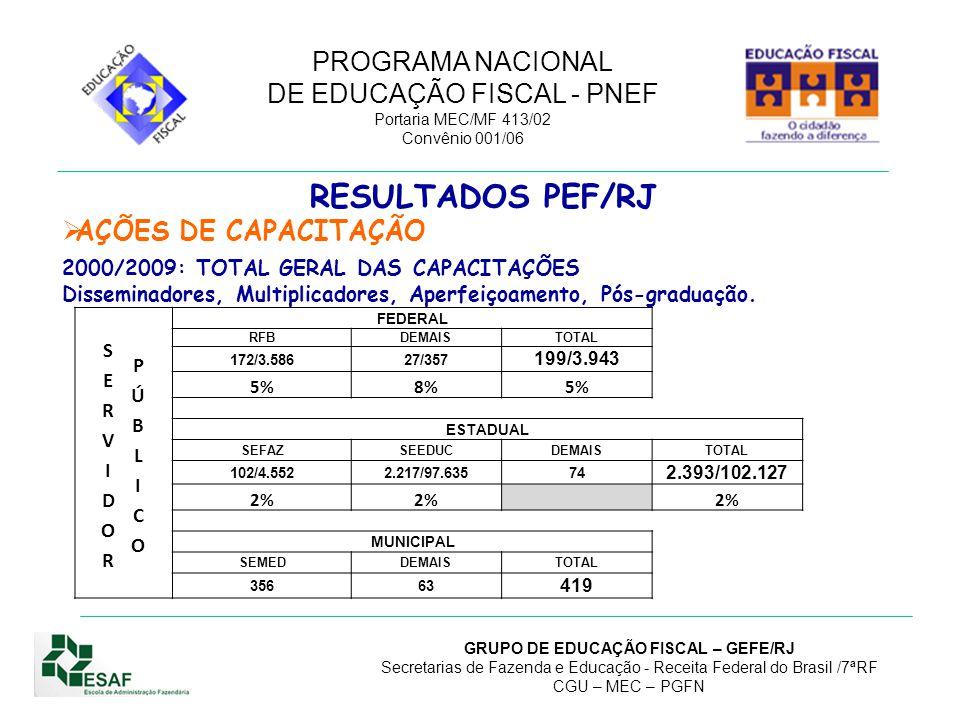 PROGRAMA NACIONAL DE EDUCAÇÃO FISCAL - PNEF Portaria MEC/MF 413/02 Convênio 001/06 GRUPO DE EDUCAÇÃO FISCAL – GEFE/RJ Secretarias de Fazenda e Educação - Receita Federal do Brasil /7ªRF CGU – MEC – PGFN Termo de Compromisso de Implantação assinado 2007 a 2009 (6): Rio das Ostras, Resende, Barra Mansa, Itaperuna, Macaé e N.Iguaçu.