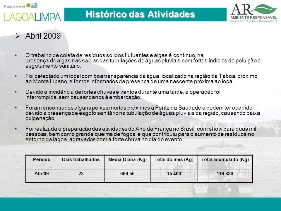 Pag. 20 Histórico das Atividades  Abril 2009 O trabalho de coleta de resíduos sólidos flutuantes e algas é contínuo, há presença de algas nas saídas