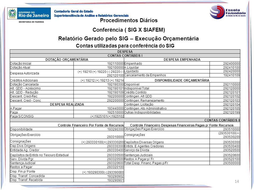 Relatório Gerado pelo SIG – Execução Orçamentária Procedimentos Diários Conferência ( SIG X SIAFEM) 14 DESPESA CONTAS CONTÁBEIS I DOTAÇÃO ORÇAMENTÁRIA