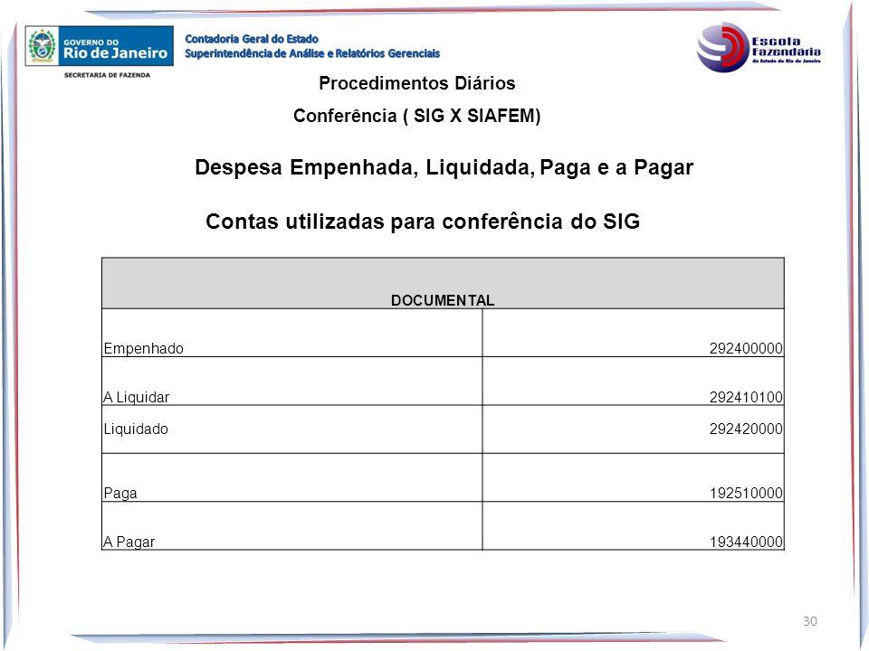 Procedimentos Diários Conferência ( SIG X SIAFEM) Despesa Empenhada, Liquidada, Paga e a Pagar 30 Contas utilizadas para conferência do SIG DOCUMENTAL