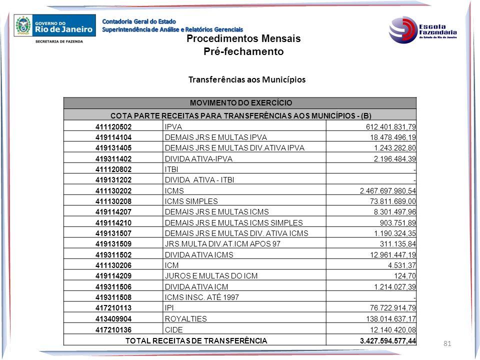 MOVIMENTO DO EXERCÍCIO COTA PARTE RECEITAS PARA TRANSFERÊNCIAS AOS MUNICÍPIOS - (B) 411120502 IPVA 612.401.831,79 419114104 DEMAIS JRS E MULTAS IPVA 1