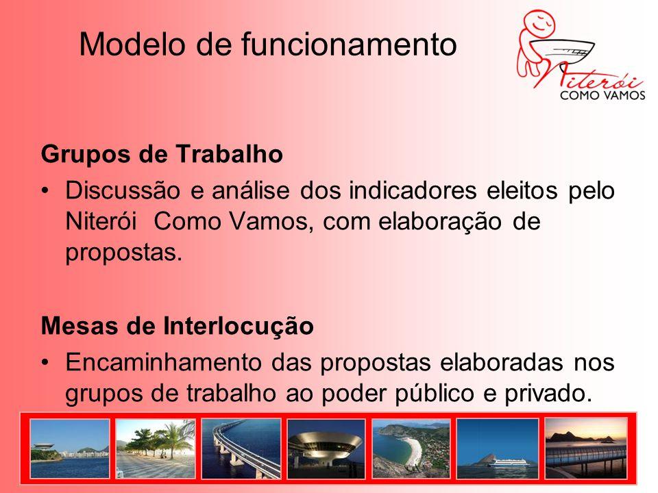 Modelo de funcionamento Grupos de Trabalho Discussão e análise dos indicadores eleitos pelo Niterói Como Vamos, com elaboração de propostas.