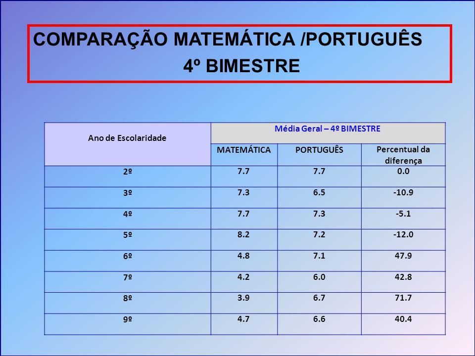 COMPARAÇÃO MATEMÁTICA /PORTUGUÊS 4º BIMESTRE Ano de Escolaridade Média Geral – 4º BIMESTRE MATEMÁTICAPORTUGUÊSPercentual da diferença 2º7.7 0.0 3º7.36