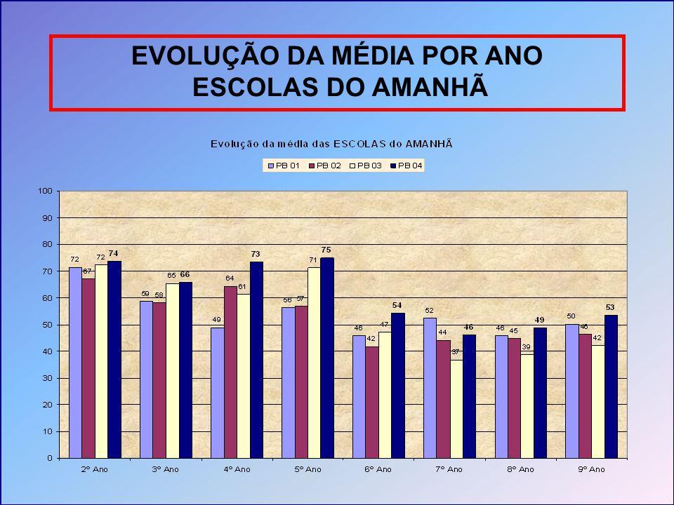 EVOLUÇÃO DA MÉDIA POR ANO ESCOLAS DO AMANHÃ