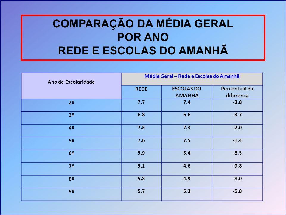 COMPARAÇÃO DA MÉDIA GERAL POR ANO REDE E ESCOLAS DO AMANHÃ Ano de Escolaridade Média Geral – Rede e Escolas do Amanhã REDEESCOLAS DO AMANHÃ Percentual