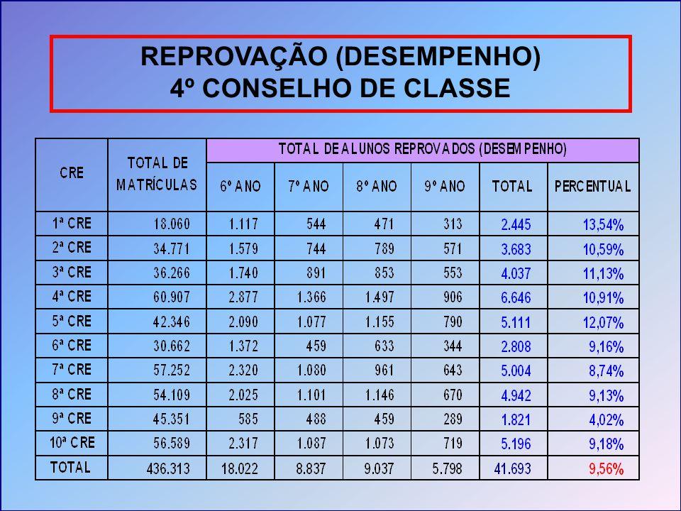 REPROVAÇÃO (DESEMPENHO) 4º CONSELHO DE CLASSE