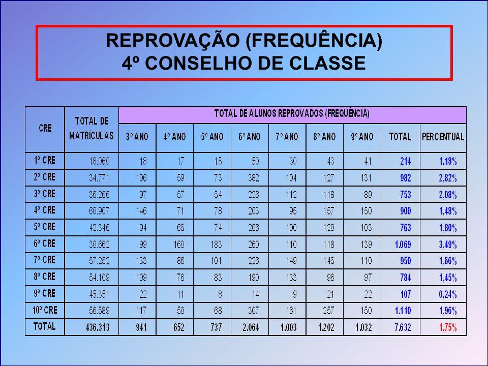 REPROVAÇÃO (FREQUÊNCIA) 4º CONSELHO DE CLASSE