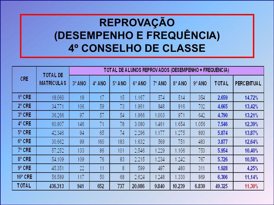REPROVAÇÃO (DESEMPENHO E FREQUÊNCIA) 4º CONSELHO DE CLASSE