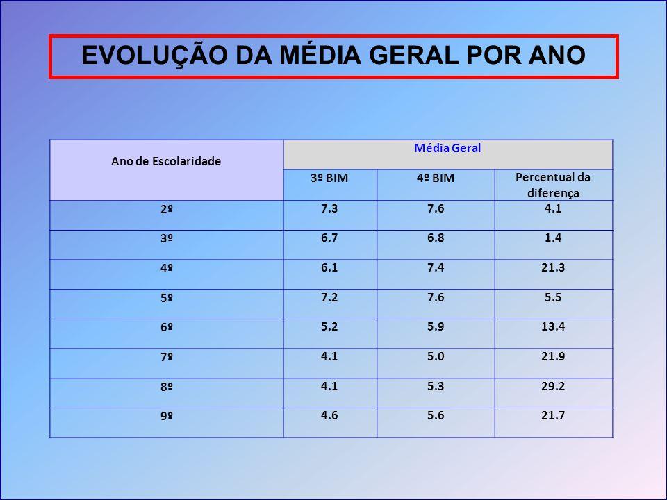 EVOLUÇÃO DA MÉDIA GERAL POR ANO Ano de Escolaridade Média Geral 3º BIM4º BIMPercentual da diferença 2º7.37.64.1 3º6.76.81.4 4º6.17.421.3 5º7.27.65.5 6