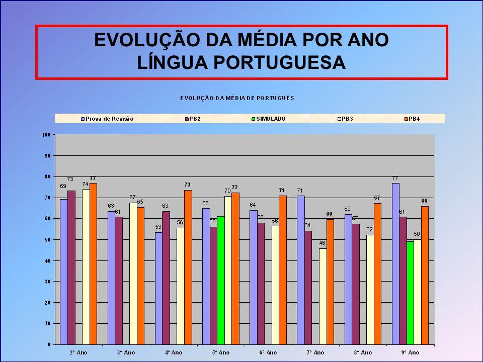 EVOLUÇÃO DA MÉDIA POR ANO LÍNGUA PORTUGUESA Gráfico evolução rede LINGUA PORTUGUESA