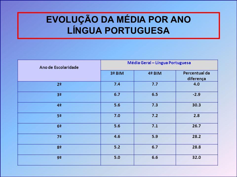 EVOLUÇÃO DA MÉDIA POR ANO LÍNGUA PORTUGUESA Ano de Escolaridade Média Geral – Língua Portuguesa 3º BIM4º BIMPercentual da diferença 2º7.47.74.0 3º6.76