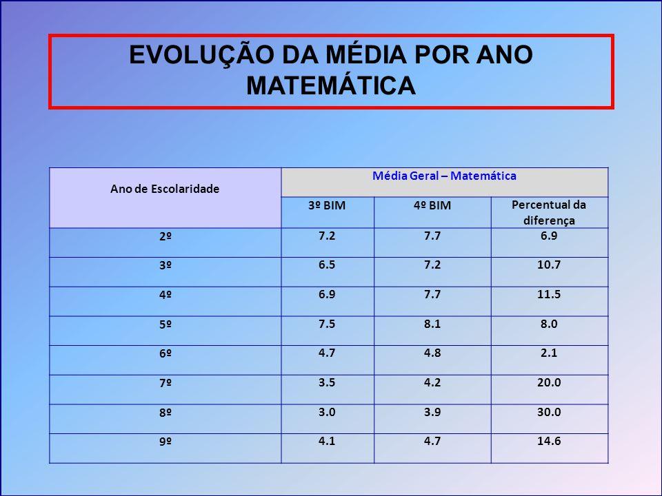 EVOLUÇÃO DA MÉDIA POR ANO MATEMÁTICA Ano de Escolaridade Média Geral – Matemática 3º BIM4º BIMPercentual da diferença 2º7.27.76.9 3º6.57.210.7 4º6.97.
