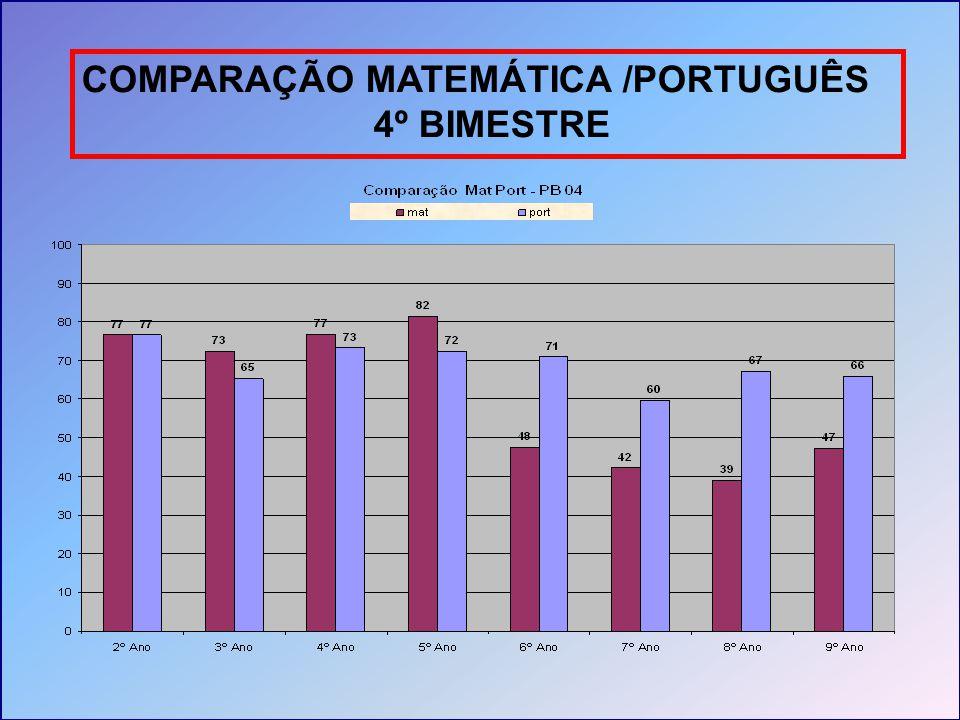 COMPARAÇÃO MATEMÁTICA /PORTUGUÊS 4º BIMESTRE