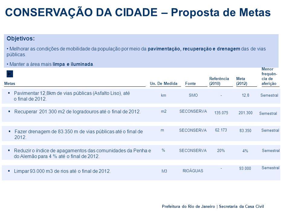 Prefeitura do Rio de Janeiro | Secretaria da Casa Civil Metas Un.