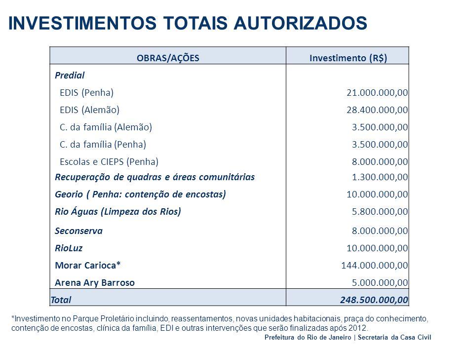Prefeitura do Rio de Janeiro | Secretaria da Casa Civil INVESTIMENTOS TOTAIS AUTORIZADOS OBRAS/AÇÕES Investimento (R$) Predial EDIS (Penha) 21.000.000,00 EDIS (Alemão)28.400.000,00 C.