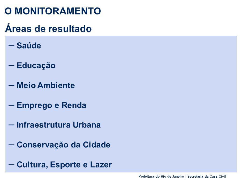 Prefeitura do Rio de Janeiro | Secretaria da Casa Civil Áreas de resultado – Saúde – Educação – Meio Ambiente – Emprego e Renda – Infraestrutura Urbana – Conservação da Cidade – Cultura, Esporte e Lazer O MONITORAMENTO