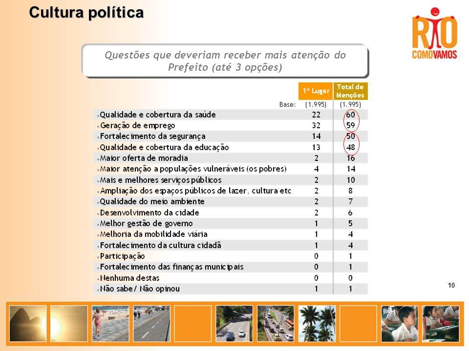 Questões que deveriam receber mais atenção do Prefeito (até 3 opções) Cultura política 10