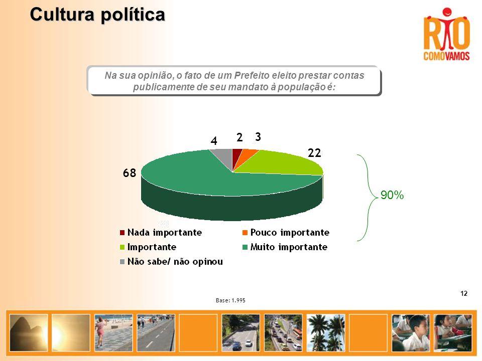 Na sua opinião, o fato de um Prefeito eleito prestar contas publicamente de seu mandato à população é: Base: 1.995 68 22 3 2 4 Cultura política 12 90%