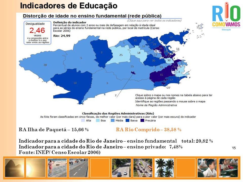 Indicadores de Educação RA Ilha de Paquetá – 15,66 %RA Rio Comprido – 38,58 % Indicador para a cidade do Rio de Janeiro Indicador para a cidade do Rio de Janeiro – ensino fundamental total: 20,82 % Indicador para a cidade do Rio de Janeiro Indicador para a cidade do Rio de Janeiro – ensino privado: 7,48% Fonte: INEP/ Censo Escolar 2006) 15