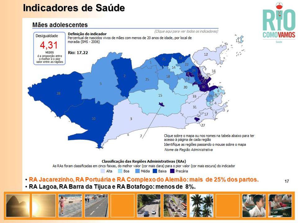 Indicadores de Saúde RA Jacarezinho, RA Portuária e RA Complexo do Alemão: mais de 25% dos partos.