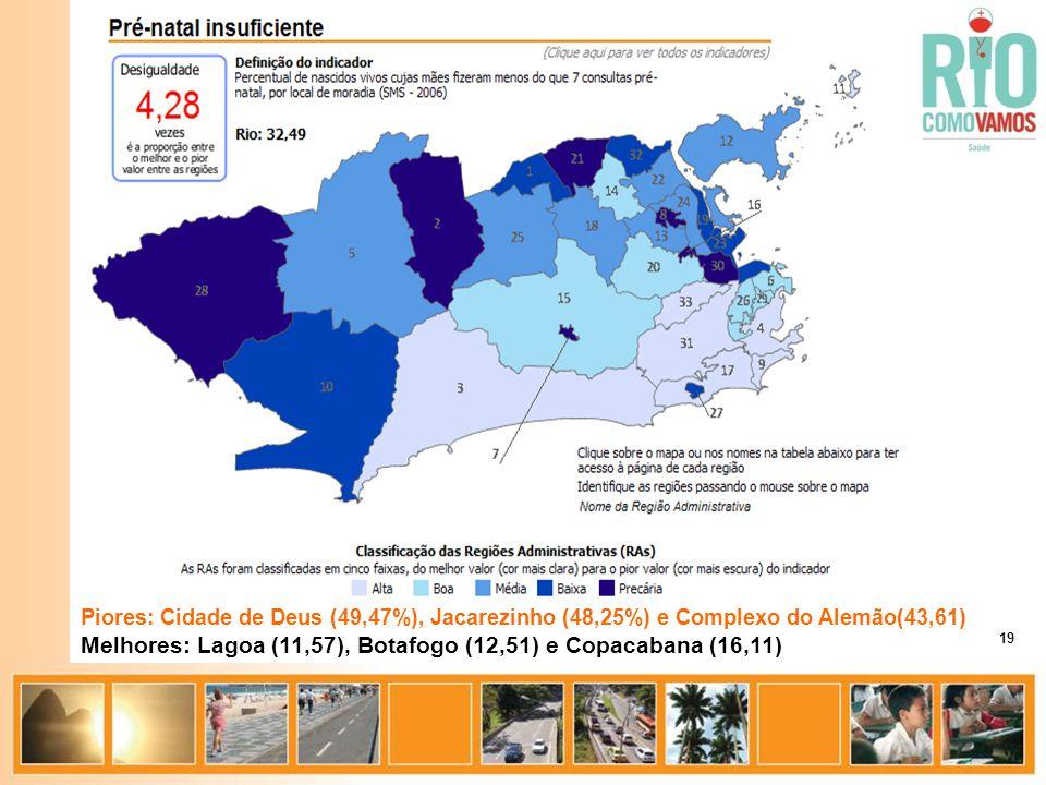 Piores: Cidade de Deus (49,47%), Jacarezinho (48,25%) e Complexo do Alemão(43,61) Melhores: Lagoa (11,57), Botafogo (12,51) e Copacabana (16,11) 19