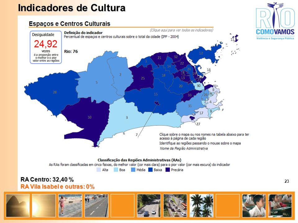 Indicadores de Cultura RA Centro: 32,40 % RA Vila Isabel e outras: 0% 23