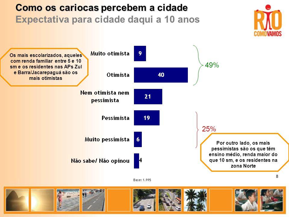 Base: 1.995 Como os cariocas percebem a cidade Expectativa para cidade daqui a 10 anos 49% 25% Os mais escolarizados, aqueles com renda familiar entre 5 e 10 sm e os residentes nas APs Zul e Barra/Jacarepaguá são os mais otimistas Por outro lado, os mais pessimistas são os que têm ensino médio, renda maior do que 10 sm, e os residentes na zona Norte 8