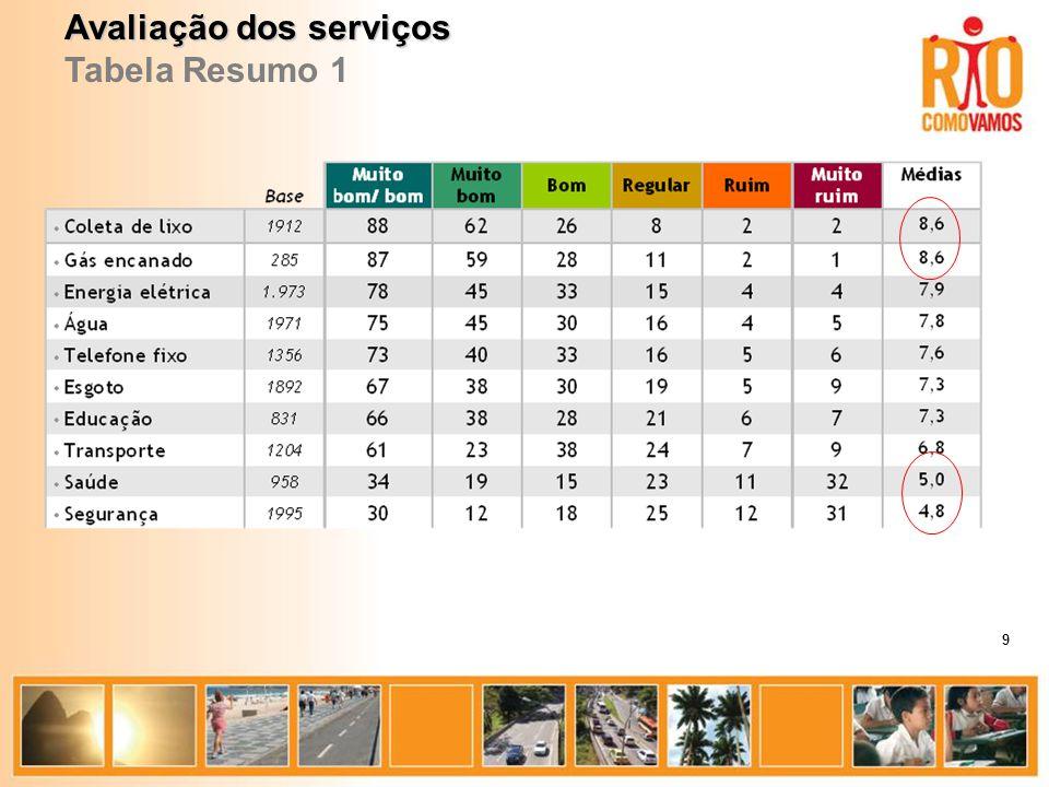 Avaliação dos serviços Tabela Resumo 1 9