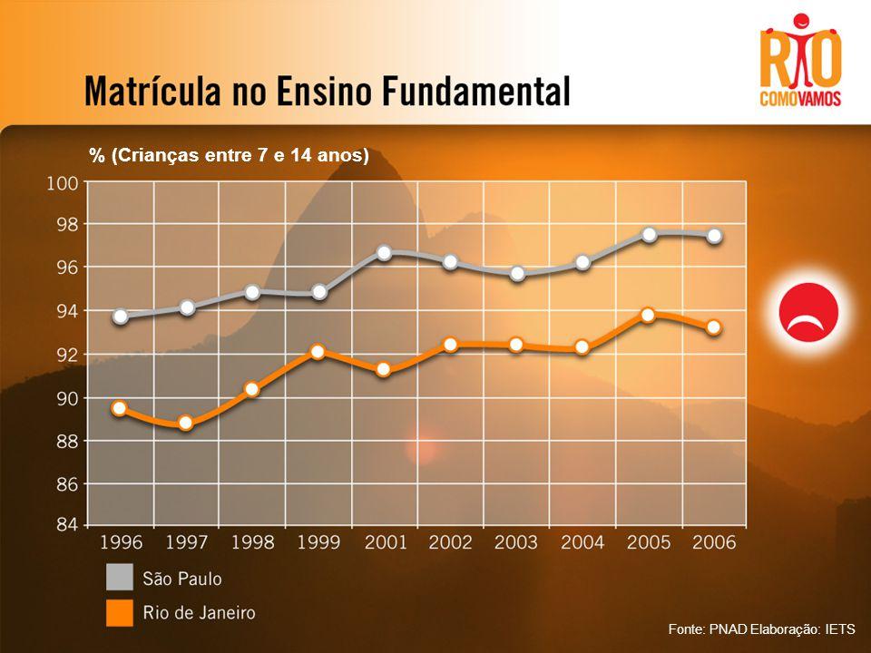 % (Crianças entre 7 e 14 anos) Fonte: PNAD Elaboração: IETS