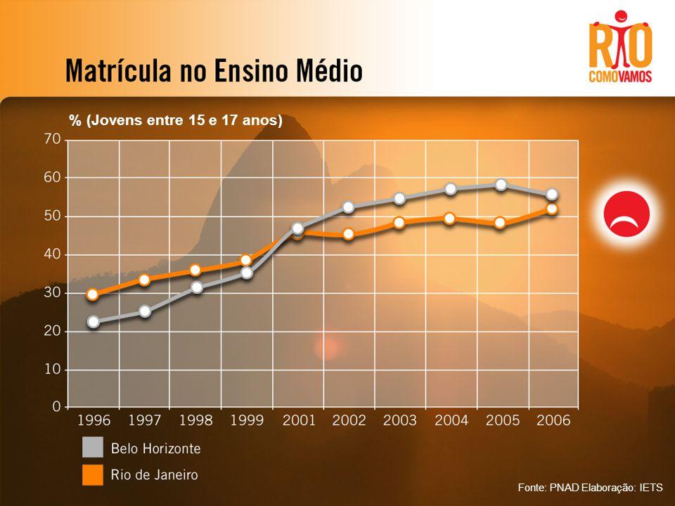 % (Jovens entre 15 e 17 anos) Fonte: PNAD Elaboração: IETS