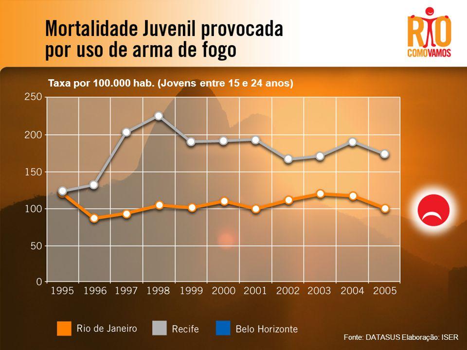 Taxa por 100.000 hab. (Jovens entre 15 e 24 anos) Fonte: DATASUS Elaboração: ISER