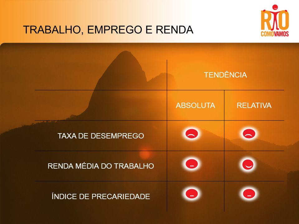 TRABALHO, EMPREGO E RENDA TENDÊNCIA ABSOLUTARELATIVA TAXA DE DESEMPREGO RENDA MÉDIA DO TRABALHO ÍNDICE DE PRECARIEDADE