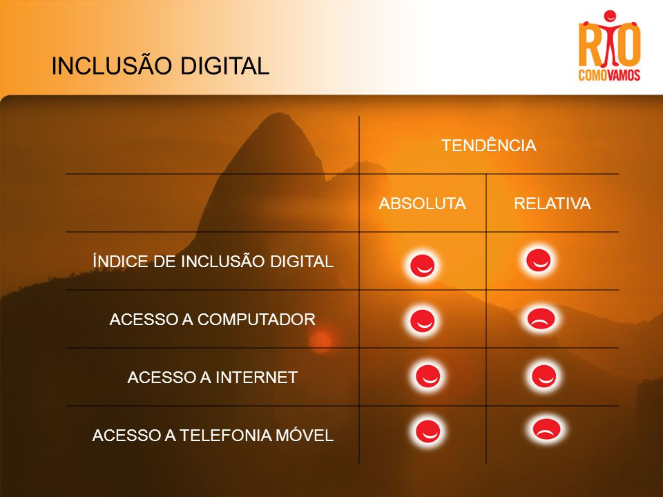 INCLUSÃO DIGITAL TENDÊNCIA ABSOLUTARELATIVA ÍNDICE DE INCLUSÃO DIGITAL ACESSO A COMPUTADOR ACESSO A INTERNET ACESSO A TELEFONIA MÓVEL