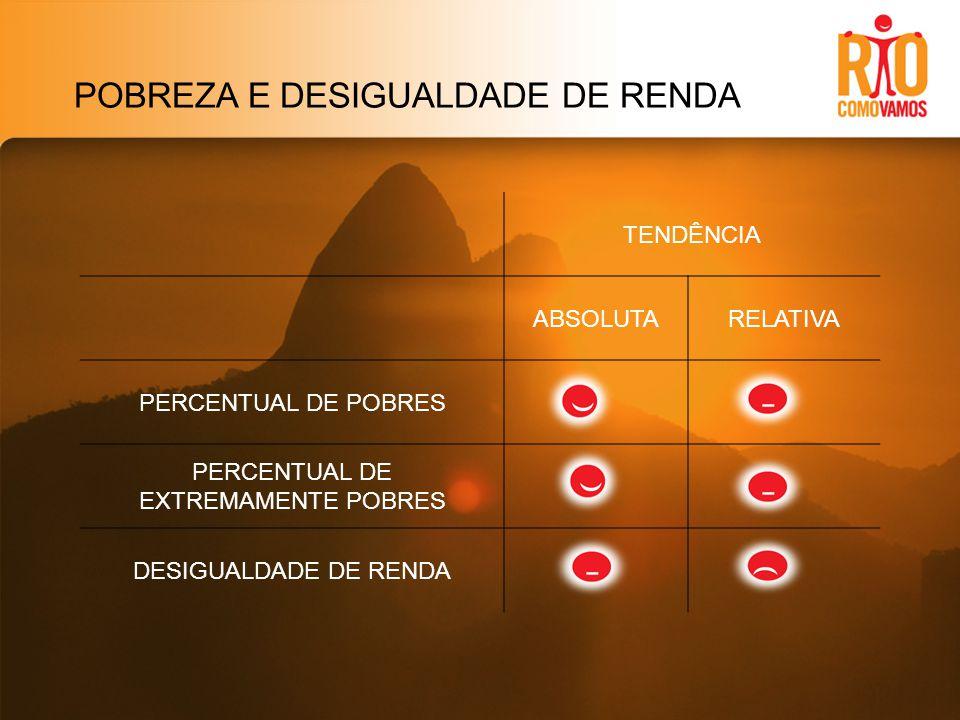POBREZA E DESIGUALDADE DE RENDA TENDÊNCIA ABSOLUTARELATIVA PERCENTUAL DE POBRES PERCENTUAL DE EXTREMAMENTE POBRES DESIGUALDADE DE RENDA